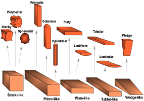 Peds Diagram of Shapes